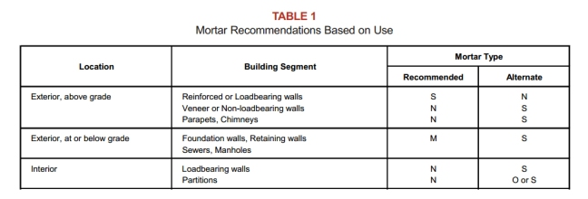 mortar table